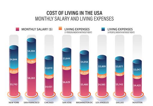 تكاليف المعيشة في أمريكا
