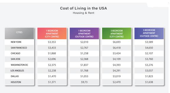 تكلفة السكن