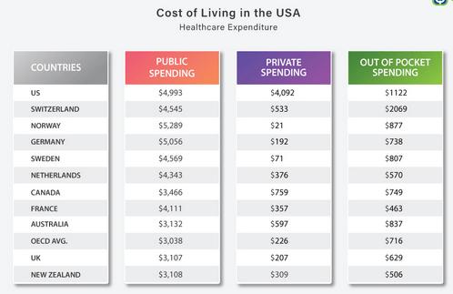 تكلفة المعيشة