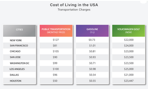 تكلفة المواصلات