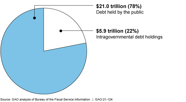 الدين الفيدرالي الامريكي يصل الى 26.9 تريليون دولار