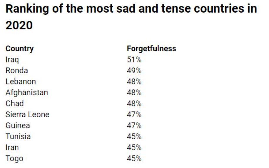 الدول الأكثر حزناً وتوترًا