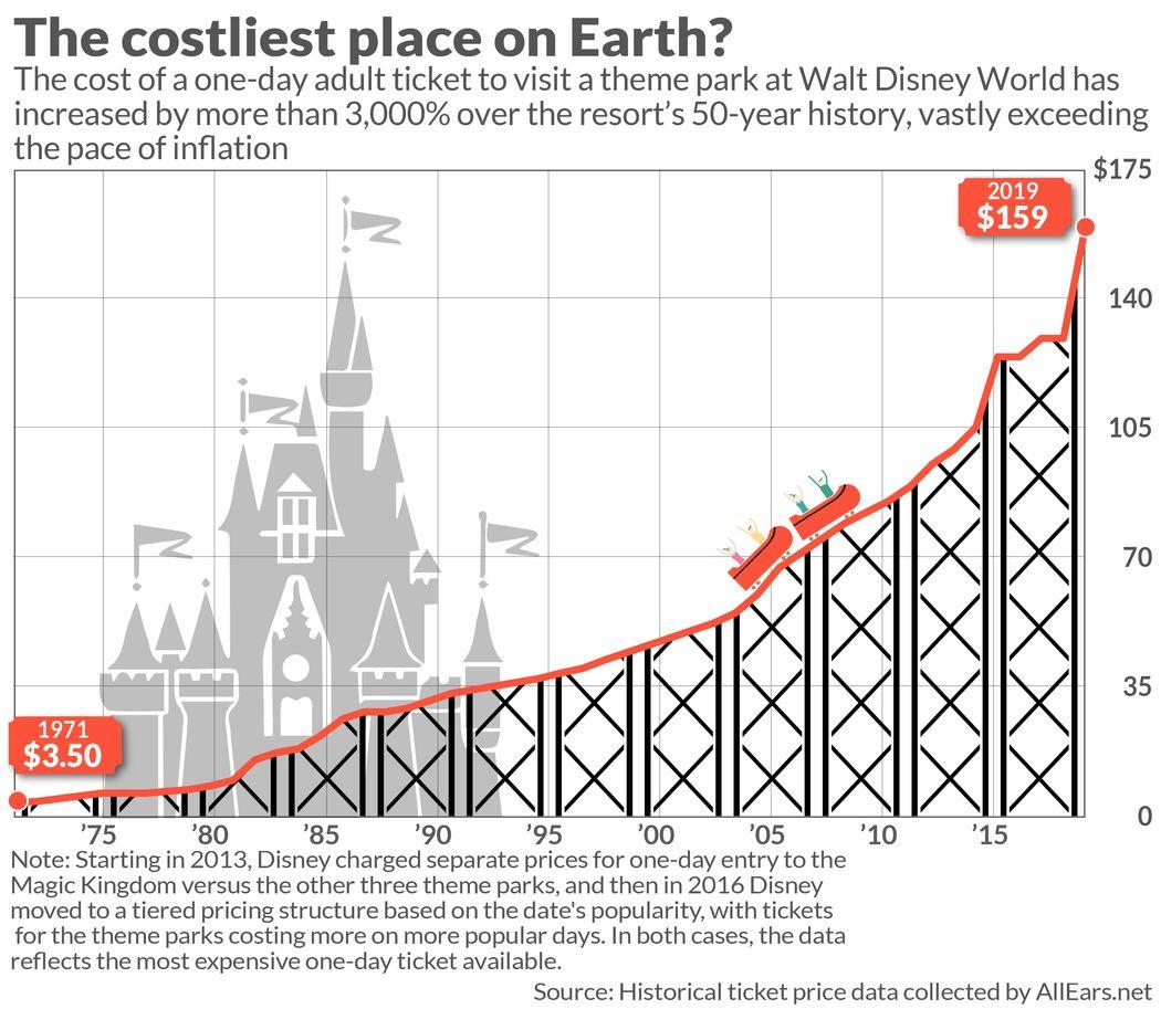 عالم والت ديزني يكمل 50 عام
