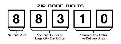 الرمز البريدي لكل الولايات الامريكية في 2022